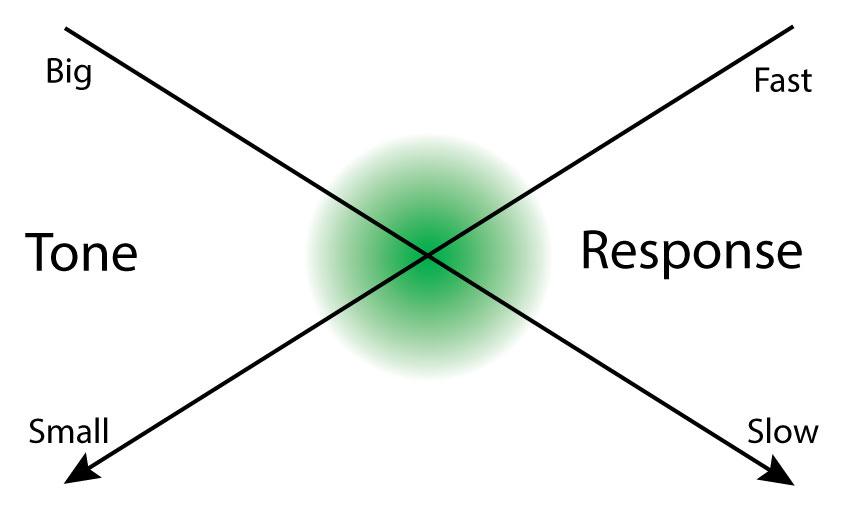 tone-vs-reponse-chart